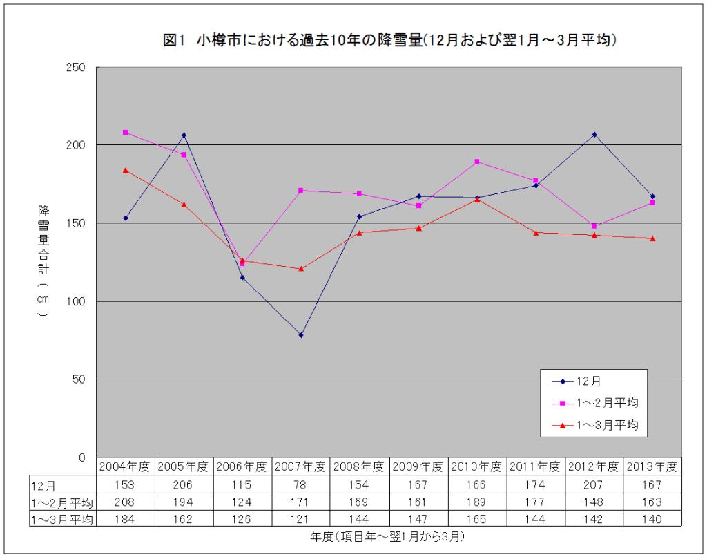 小樽市における過去10年の降雪量(12月および翌1月~3月平均)
