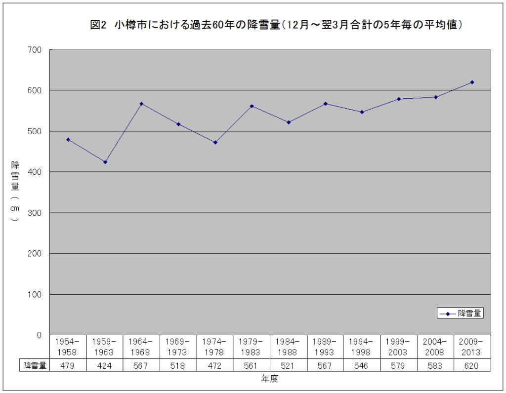 小樽市における過去60年の降雪量(12月~翌3月の5年毎の平均値)