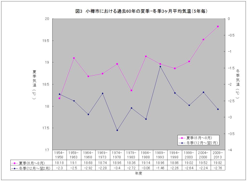 小樽市における過去60年の夏季・冬季3ヶ月平均気温(5年毎)