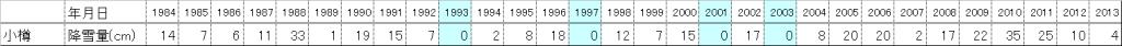 小樽市におけるホワイトクリスマス統計データ(過去30年分)
