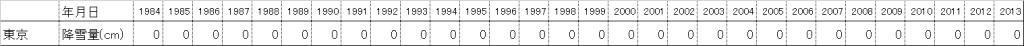 東京都におけるホワイトクリスマス統計データ(過去30年分)