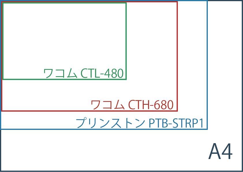 入門用ペンタブ比較:ワコムCTH-680 vs プリンストンPTB-STRP1